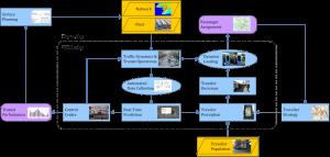 Modelling framework.emf